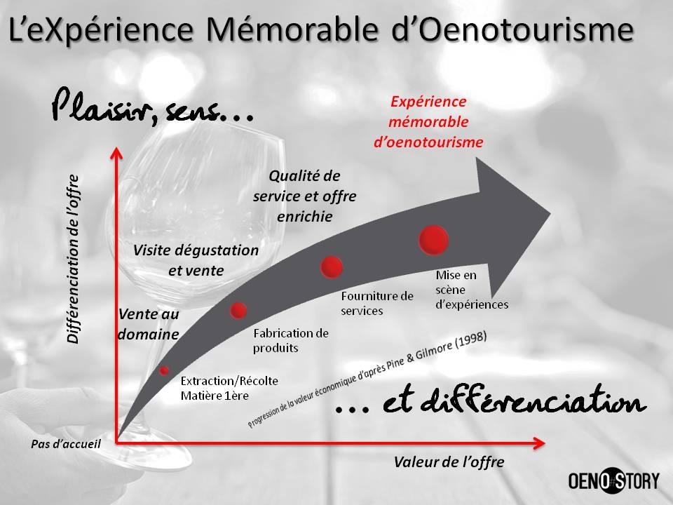 OENOSTORY différenciation par l'expérience mémorable d'oenotourisme