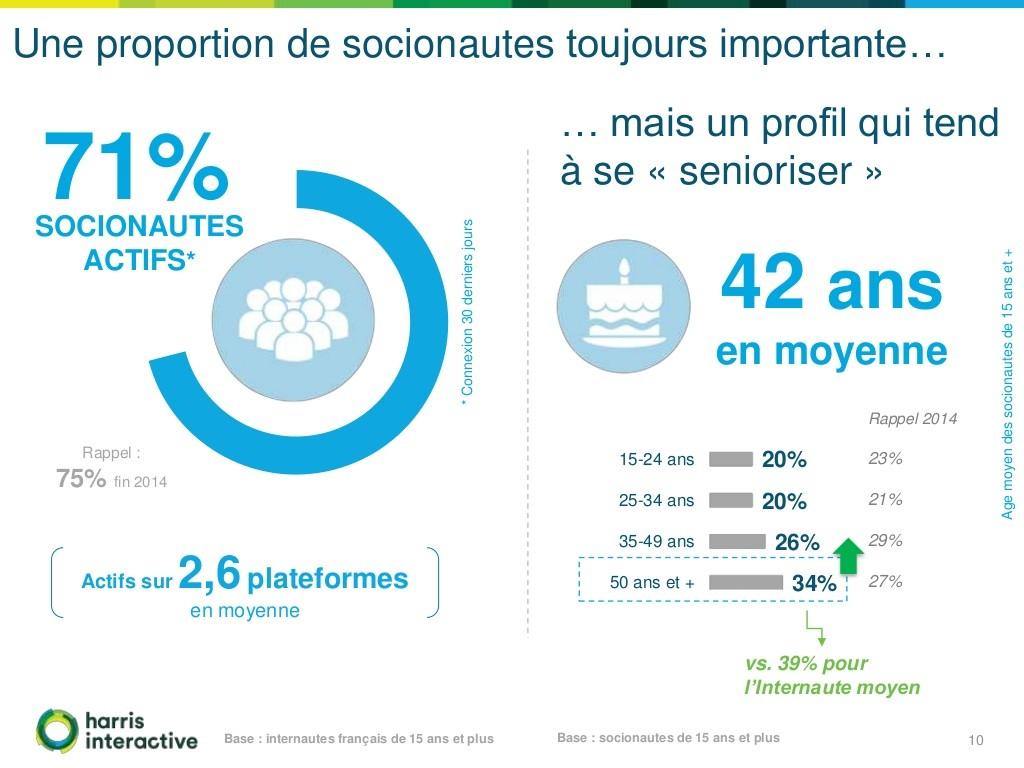 Harris interactive Social Life 2016 Mon vin et les réseaux sociaux Les pratiques des socionautes Oenostory