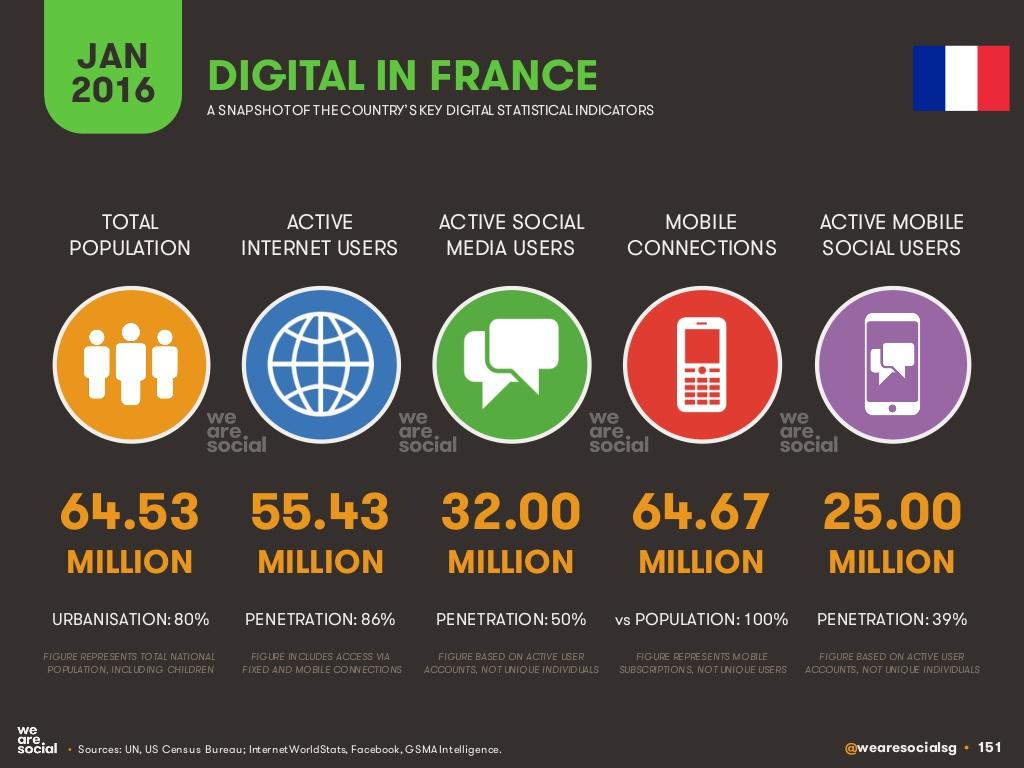 We are social 2016 France Mon vin et les réseaux sociaux Les pratiques des socionautes Oenostory