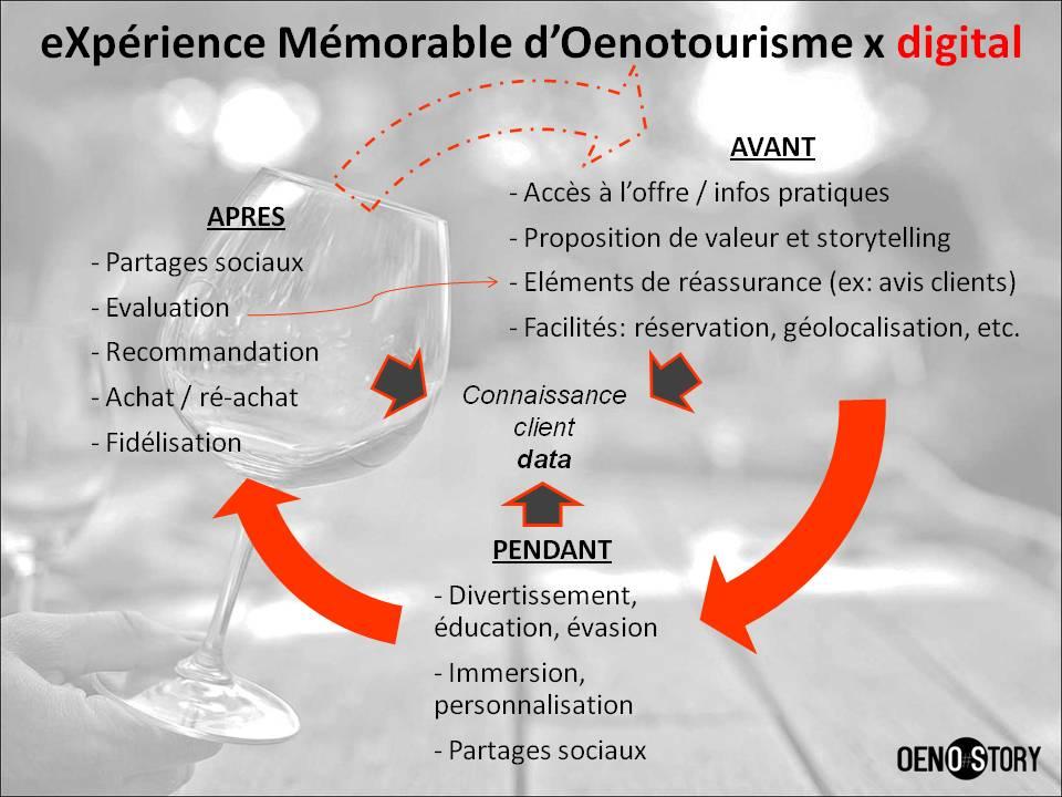eXpérience Mémorable d' Oenotourisme et digital Oenostory