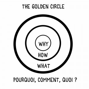 the golden circle théorie de Simon Sinek Oenostory vin et convictions
