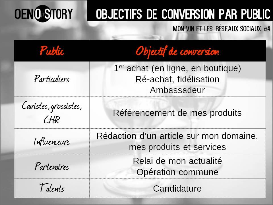 Mon vin et les réseaux sociaux stratégie social media objectifs de conversion par public Oenostory