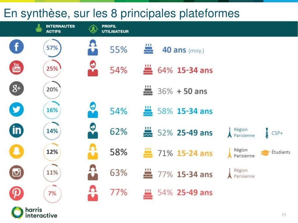 Social Life 2016 Harris interactive 8 principales plateformes pour la France