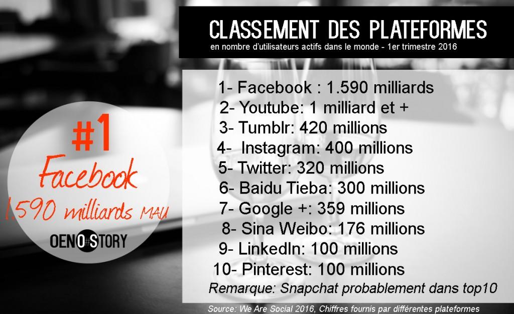 classement plateformes réseaux sociaux mondiales 1er trimestre 2016 Oenostory Mon vin et les réseaux sociaux